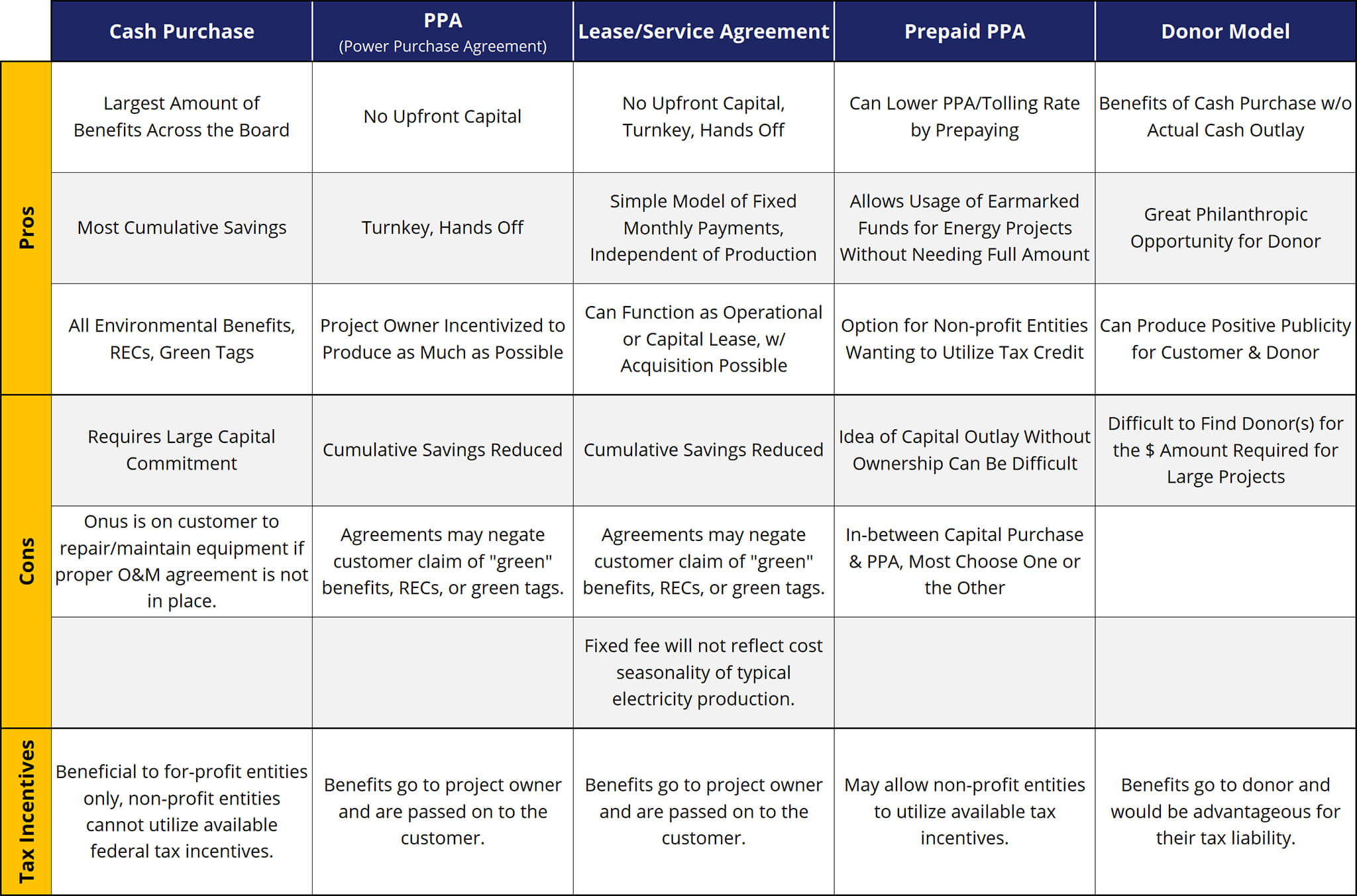 Matrix: 5 Creative Ways to Finance Renewable Energy Projects