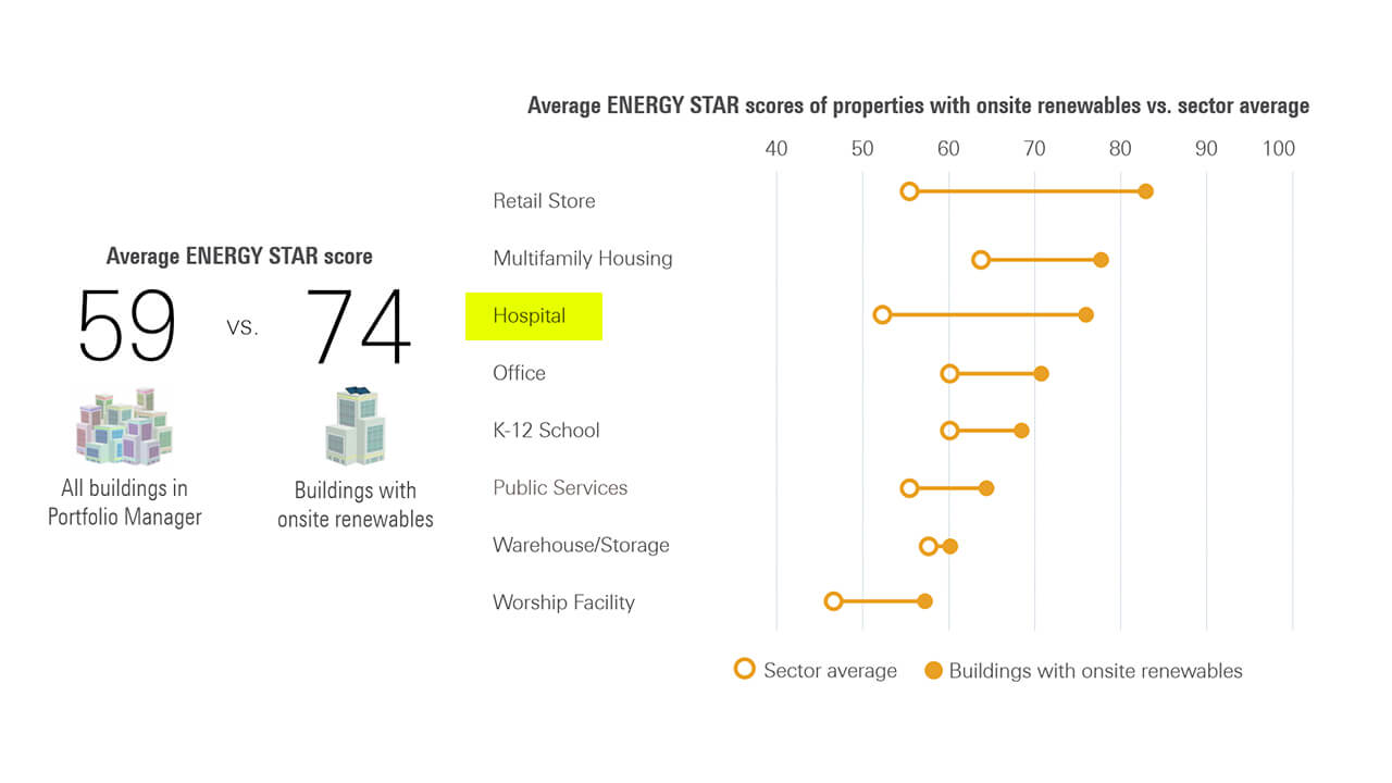 Average ENERGY STAR Scores of Properties with Onsite Renewables vs. Sector Average