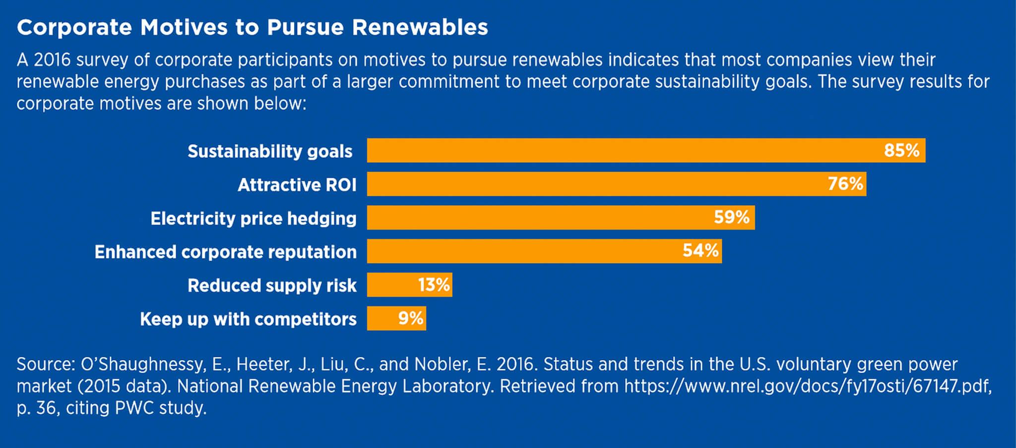 Corporate Motives to Pursue Renewables