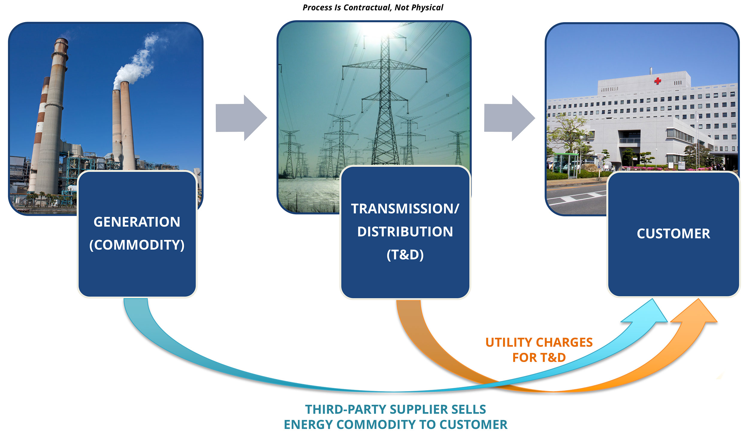 Deregulated Energy Proces