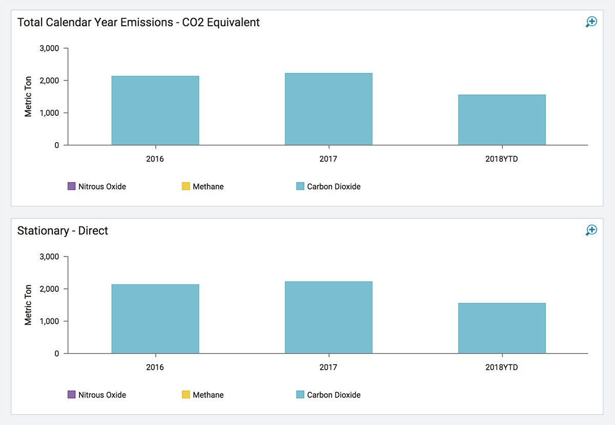 Greenhouse Gas (GHG) Tracking