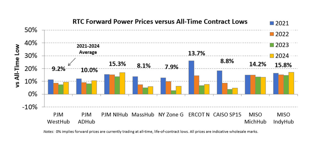 RTC Forward Power Prices vs. All-Time Contract Lows