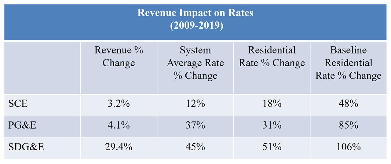 CA Investor Owned Utilities' (IOU) Revenue Impact on Rates