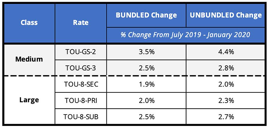 SoCal Edison 2020 Bundled & Unbundled Rate Change Comparison: July 2019 - January 2020