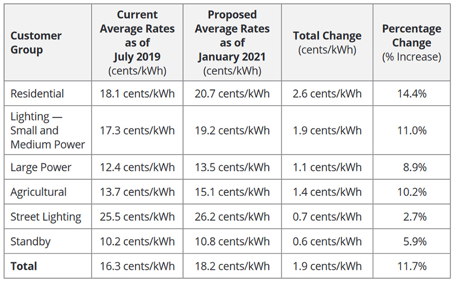 SoCal Edison Proposed 2021 GRC Rate Increases