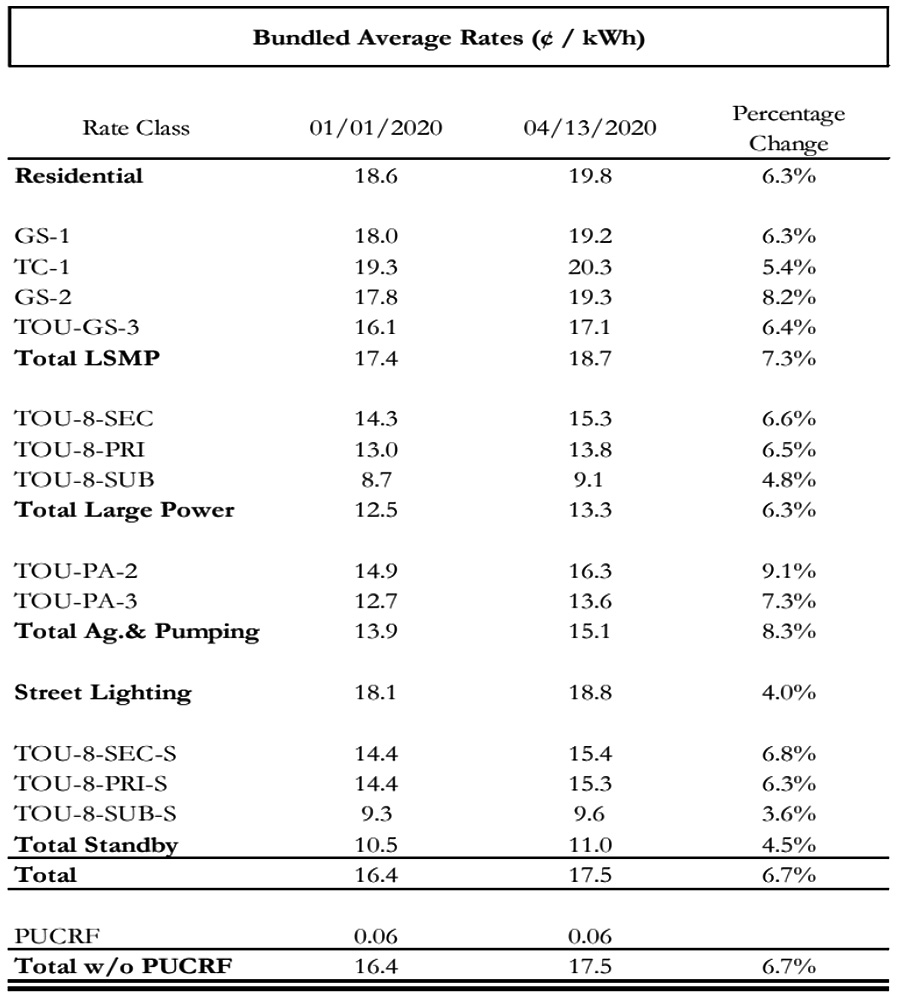 SoCal Edison April 2020 Rate Update: Bundled Average Rates