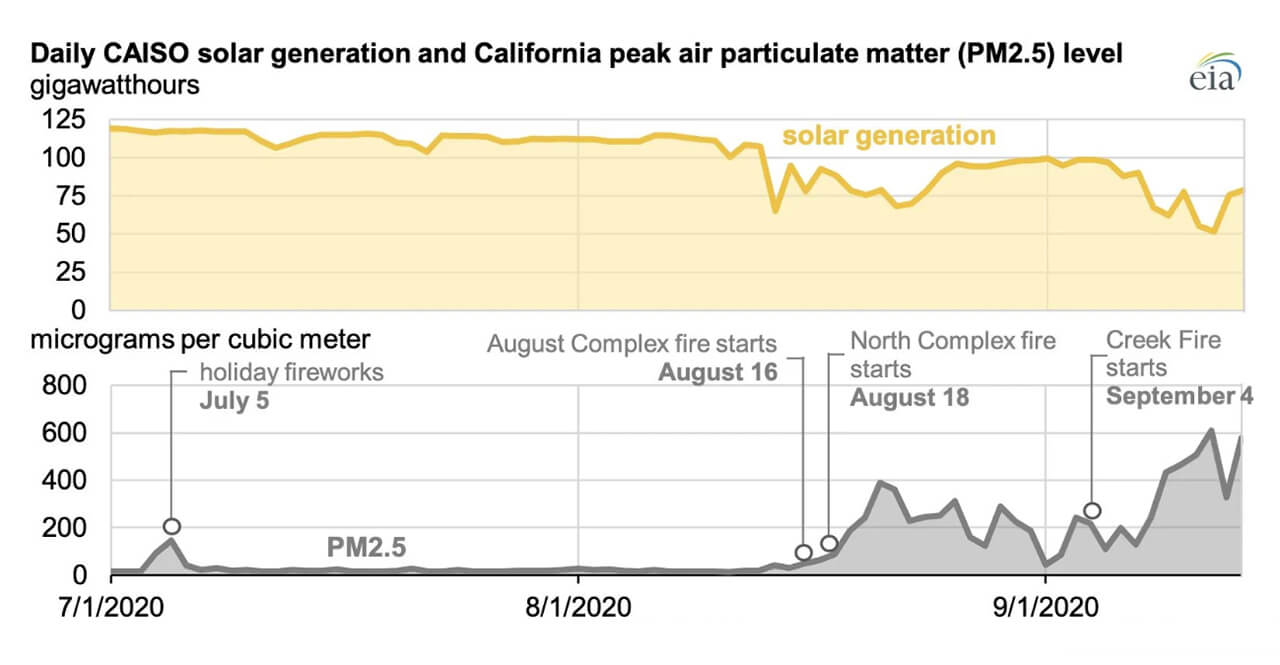 Daily CAISO Solar Generation & California Peak Air Particulate Matter (PM2.5) Level