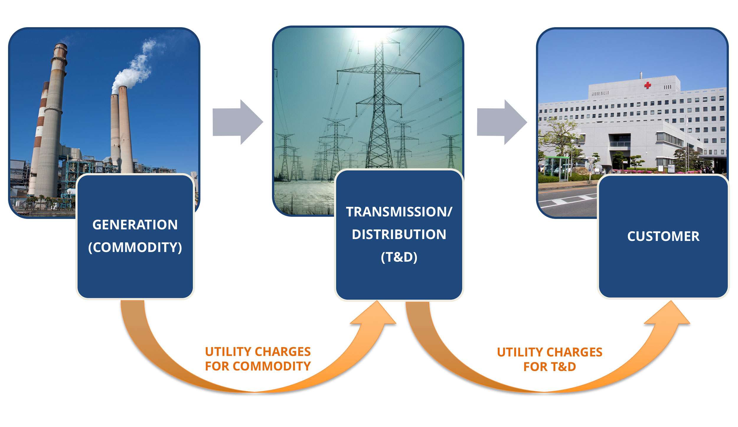 Standard Utility Process (Regulated Energy)
